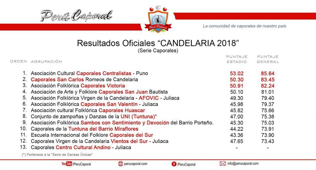 Resultados: Candelaria 2018